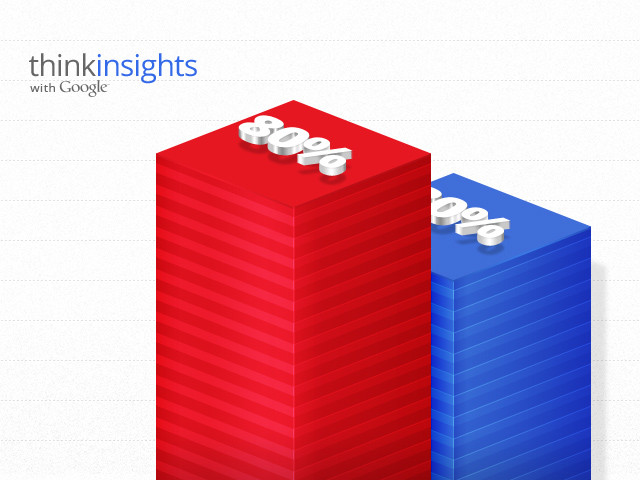 Fi and Google Launch Think Insights